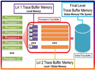 MODA – A Framework for Memory Centric Performance Characterization